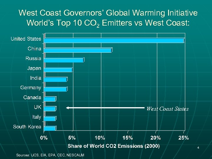 West Coast Governors' Global Warming Initiative World's Top 10 CO 2 Emitters vs West