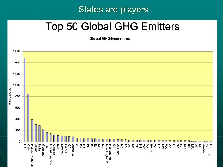 States are players 5