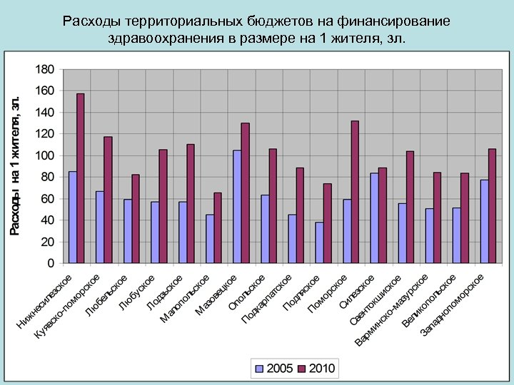 Расходы территориальных бюджетов на финансирование здравоохранения в размере на 1 жителя, зл. 10