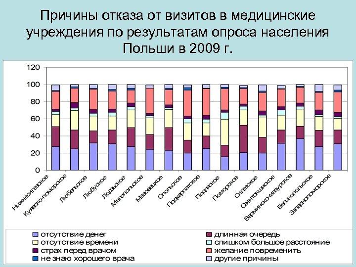 Причины отказа от визитов в медицинские учреждения по результатам опроса населения Польши в 2009