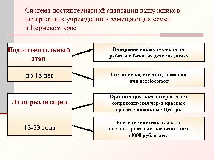 Система постинтернатной адаптации выпускников интернатных учреждений и замещающих семей в Пермском крае Подготовительный этап