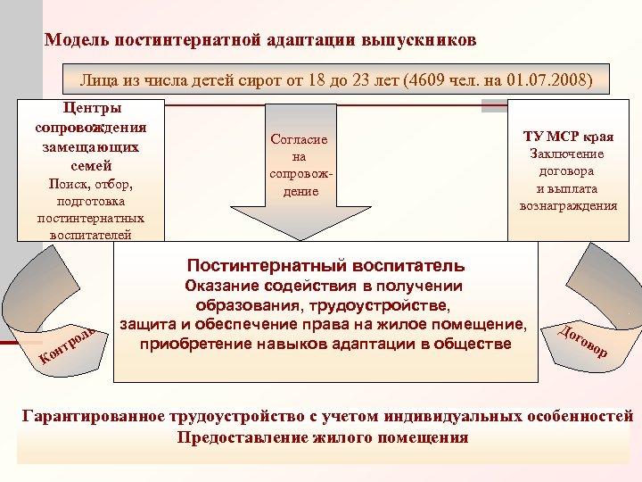 Модель постинтернатной адаптации выпускников Лица из числа детей сирот от 18 до 23 лет