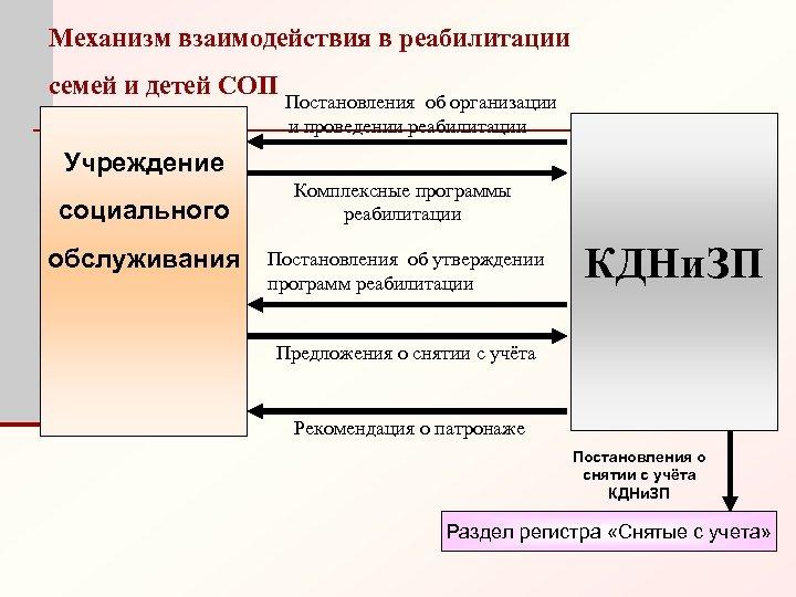 Механизм взаимодействия в реабилитации семей и детей СОП Постановления об организации и проведении реабилитации
