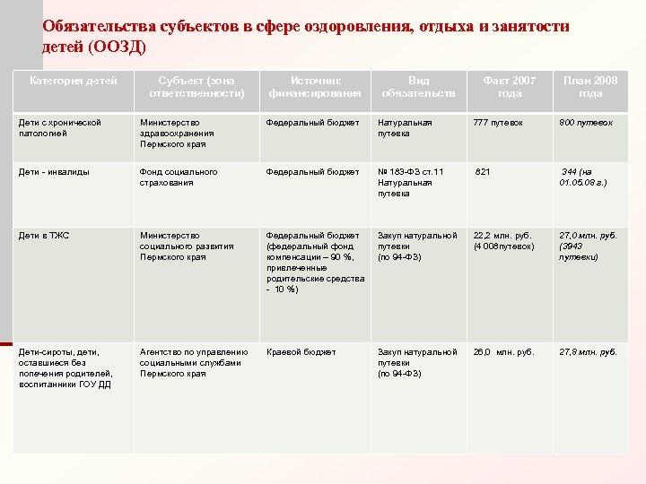 Обязательства субъектов в сфере оздоровления, отдыха и занятости детей (ООЗД) Категория детей Субъект (зона