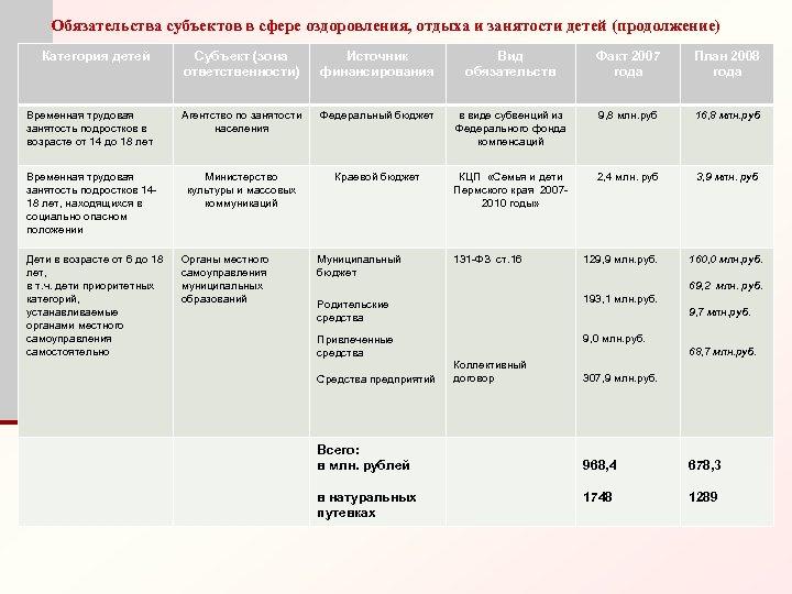 Обязательства субъектов в сфере оздоровления, отдыха и занятости детей (продолжение) Категория детей Субъект (зона