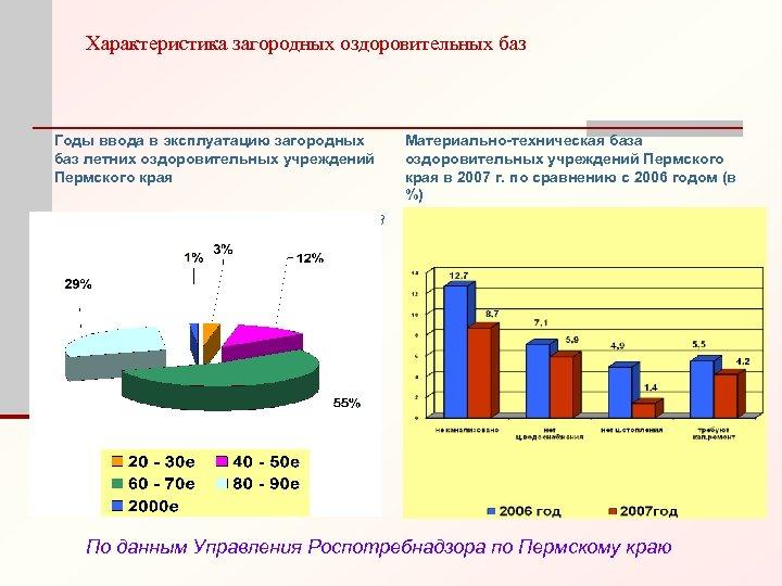Характеристика загородных оздоровительных баз Годы ввода в эксплуатацию загородных баз летних оздоровительных учреждений Пермского