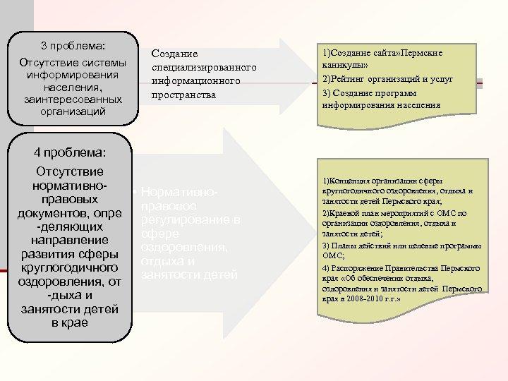 3 проблема: Отсутствие системы информирования населения, заинтересованных организаций Создание специализированного информационного пространства 1)Создание сайта»