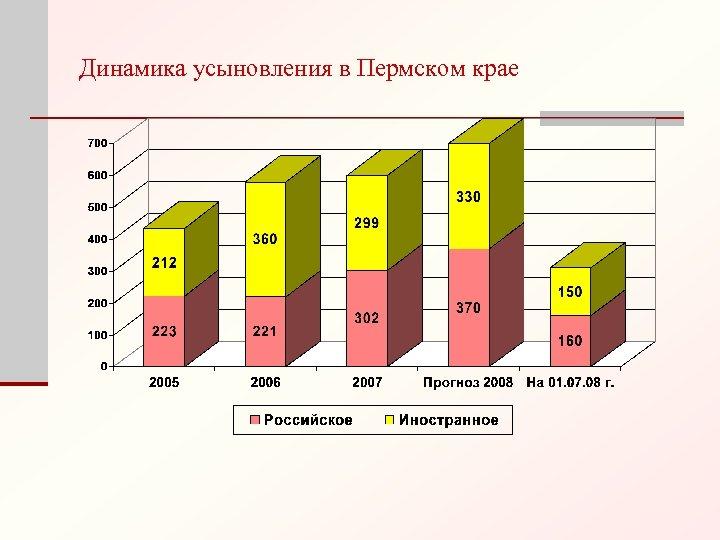 Динамика усыновления в Пермском крае