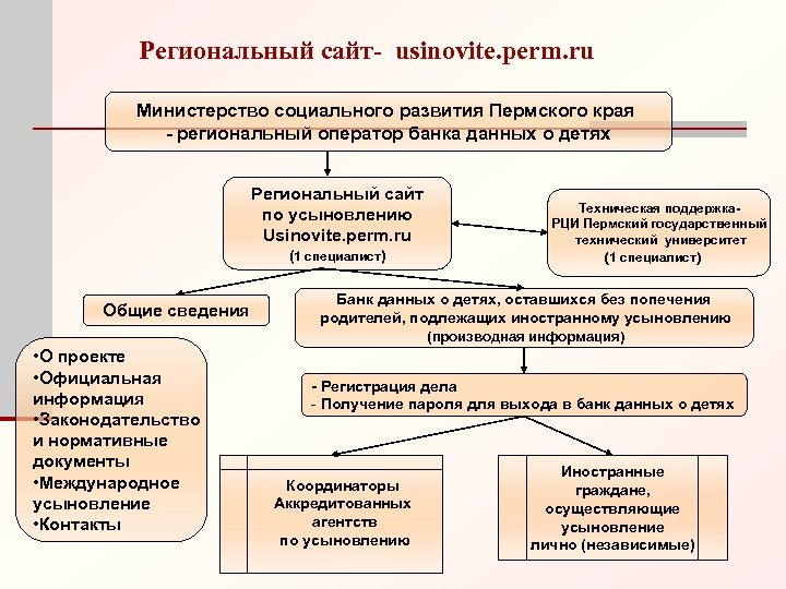 Региональный сайт- usinovite. perm. ru Министерство социального развития Пермского края - региональный оператор банка