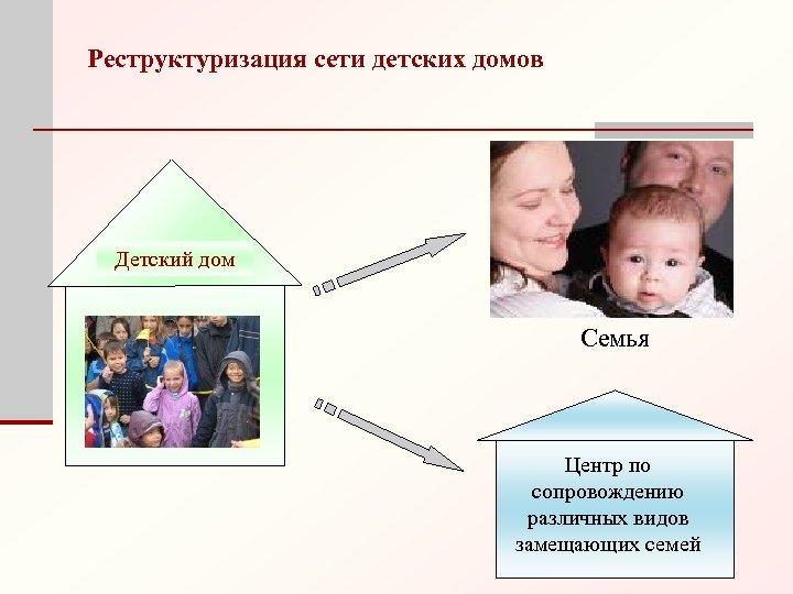 Реструктуризация сети детских домов Детский дом Семья Центр по сопровождению различных видов замещающих семей