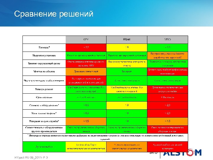 Сравнение решений HYpact RU 09_2011 - P 3