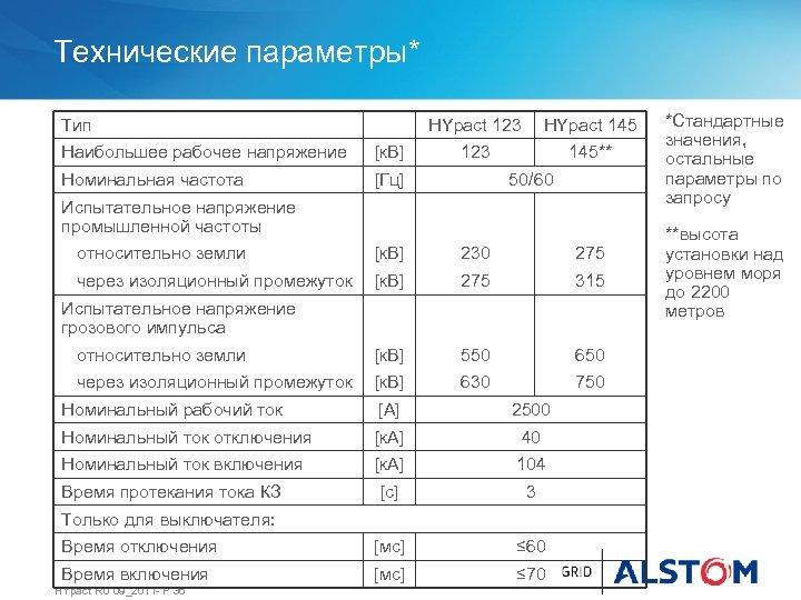 Технические параметры* Тип HYpact 123 Наибольшее рабочее напряжение [к. В] Номинальная частота HYpact 145