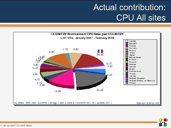 Actual contribution: CPU All sites F. Hernandez/F. Chollet/F. Malek