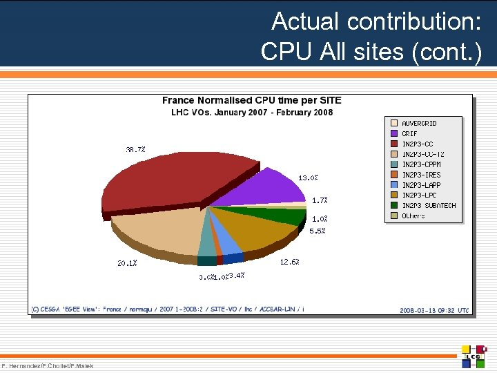 Actual contribution: CPU All sites (cont. ) F. Hernandez/F. Chollet/F. Malek