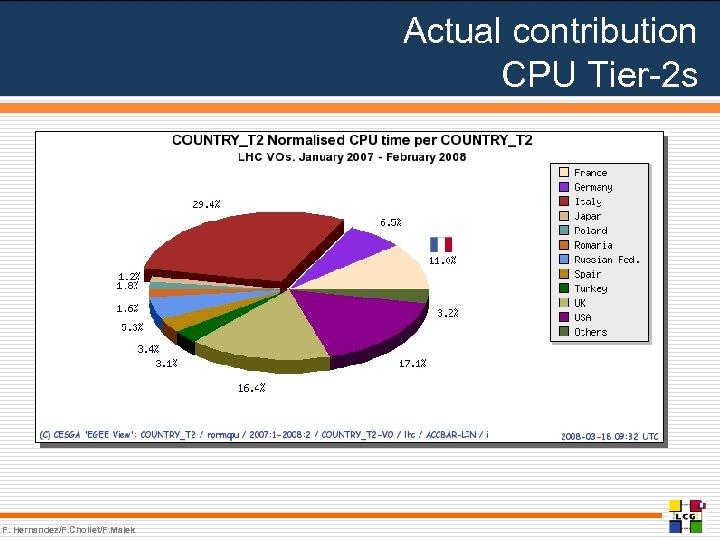 Actual contribution CPU Tier-2 s F. Hernandez/F. Chollet/F. Malek