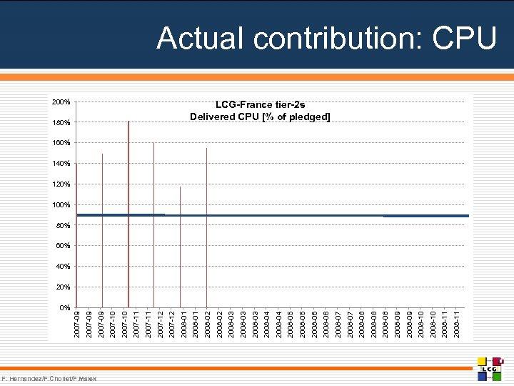 0% F. Hernandez/F. Chollet/F. Malek 2008 -11 2008 -10 2008 -09 2008 -08 2008