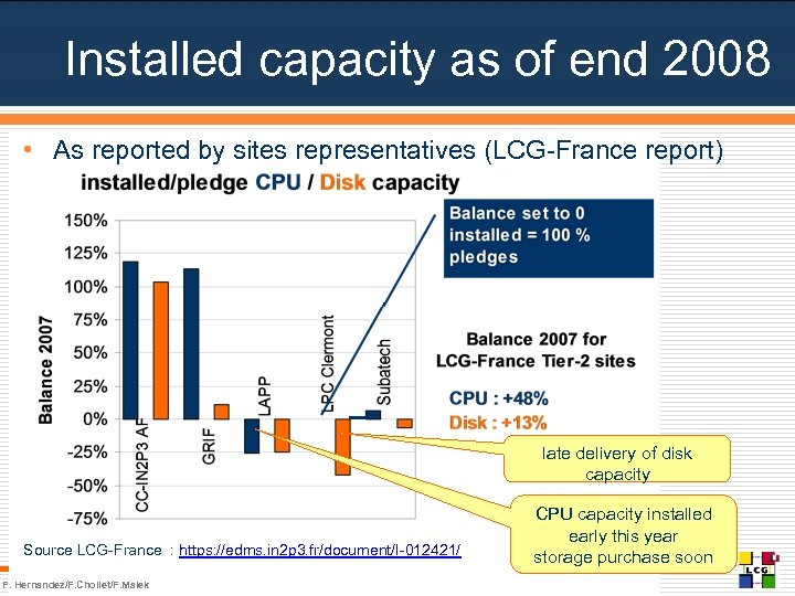 Installed capacity as of end 2008 • As reported by sites representatives (LCG-France report)