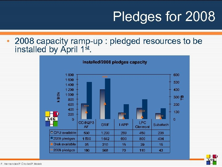 Pledges for 2008 • 2008 capacity ramp-up : pledged resources to be installed by