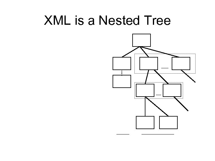 XML is a Nested Tree