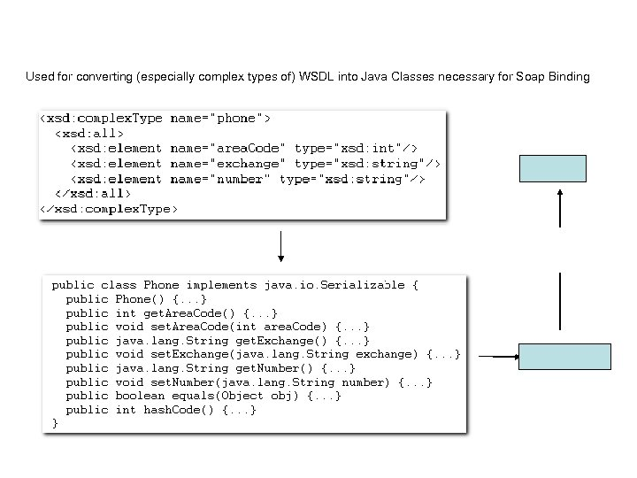 Used for converting (especially complex types of) WSDL into Java Classes necessary for Soap