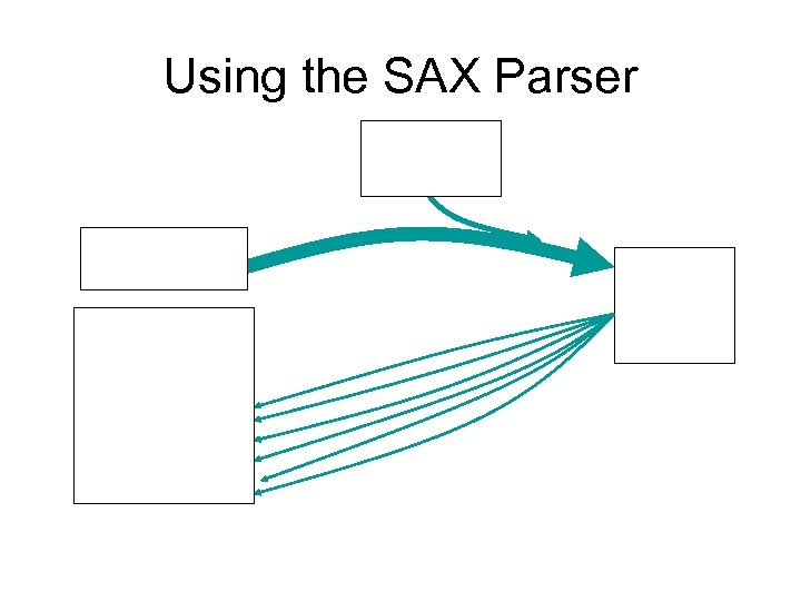Using the SAX Parser