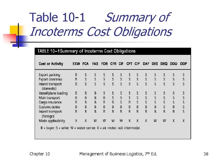 Summary of Incoterms Cost Obligations Table 10 -1 Chapter 10 Management of Business Logistics,