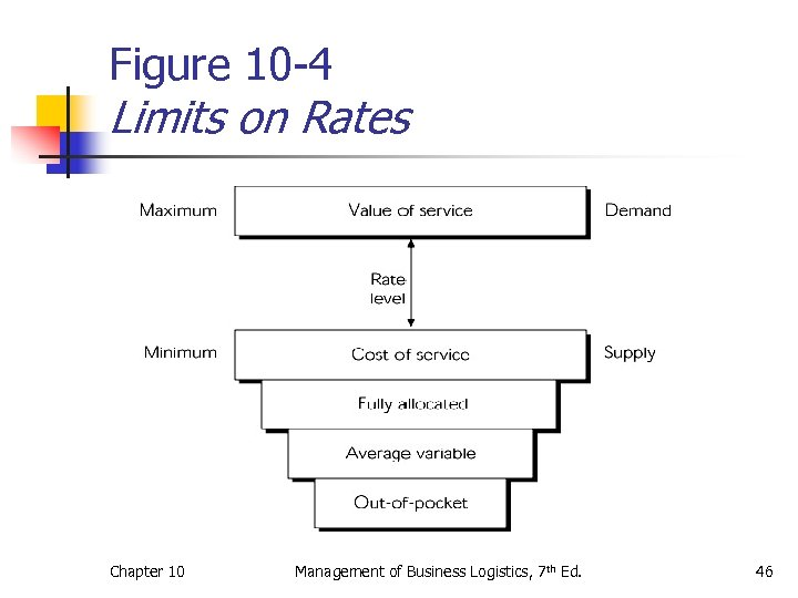 Figure 10 -4 Limits on Rates Chapter 10 Management of Business Logistics, 7 th