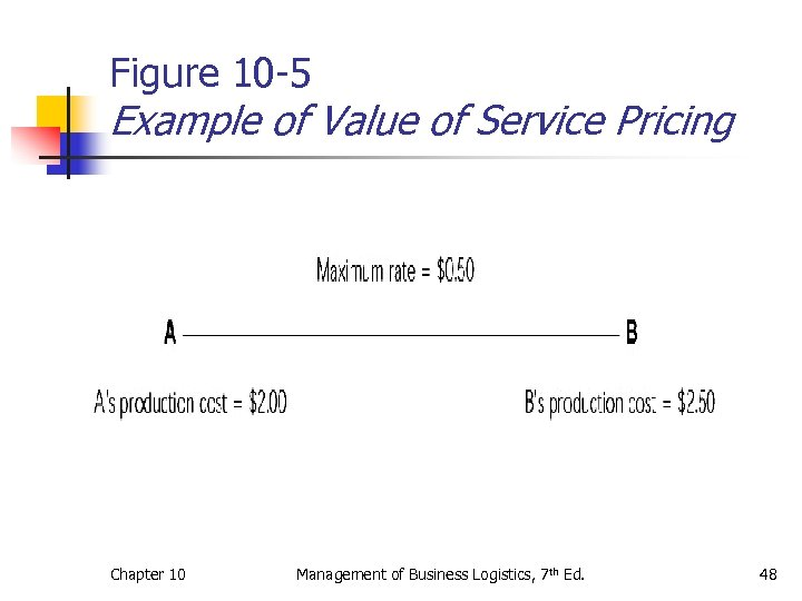Figure 10 -5 Example of Value of Service Pricing Chapter 10 Management of Business