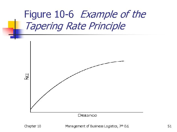 Figure 10 -6 Example of the Tapering Rate Principle Chapter 10 Management of Business