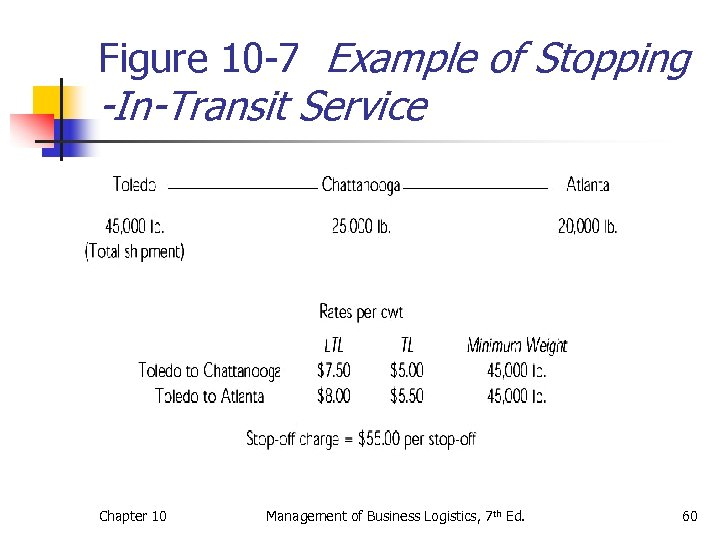 Figure 10 -7 Example of Stopping -In-Transit Service Chapter 10 Management of Business Logistics,