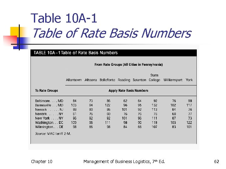 Table 10 A-1 Table of Rate Basis Numbers Chapter 10 Management of Business Logistics,