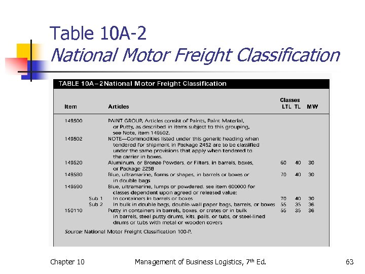 Table 10 A-2 National Motor Freight Classification Chapter 10 Management of Business Logistics, 7
