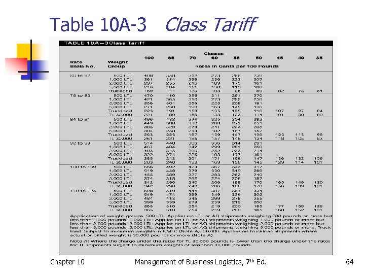 Table 10 A-3 Class Tariff Chapter 10 Management of Business Logistics, 7 th Ed.