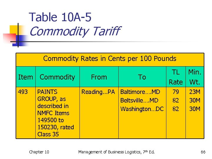 Table 10 A-5 Commodity Tariff Commodity Rates in Cents per 100 Pounds Item Commodity