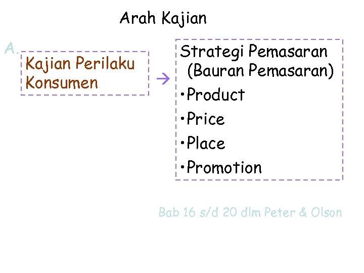 Arah Kajian A. Kajian Perilaku Konsumen Strategi Pemasaran (Bauran Pemasaran) • Product • Price