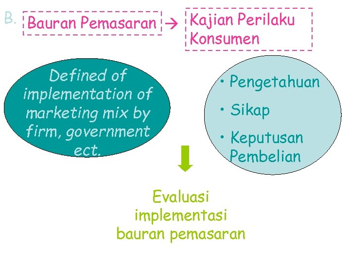 B. Bauran Pemasaran Kajian Perilaku Konsumen Defined of implementation of marketing mix by firm,