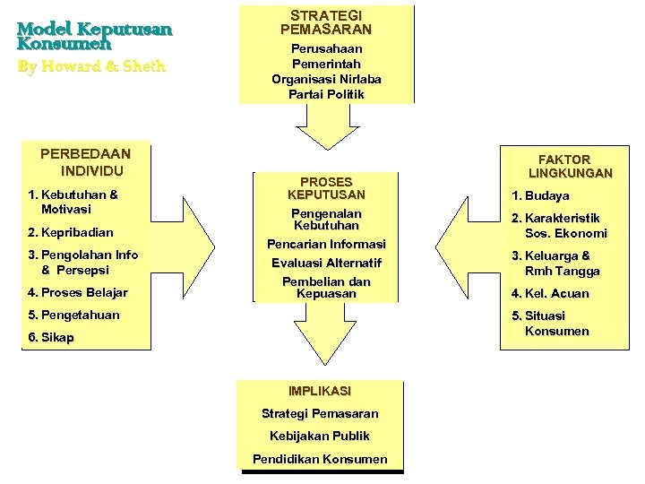 Model Keputusan Konsumen By Howard & Sheth PERBEDAAN INDIVIDU 1. Kebutuhan & Motivasi 2.