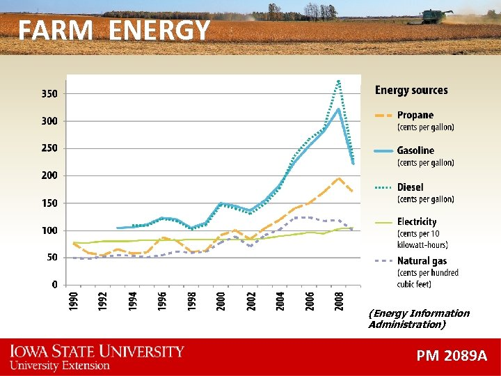 FARM ENERGY (Energy Information Administration) PM 2089 A