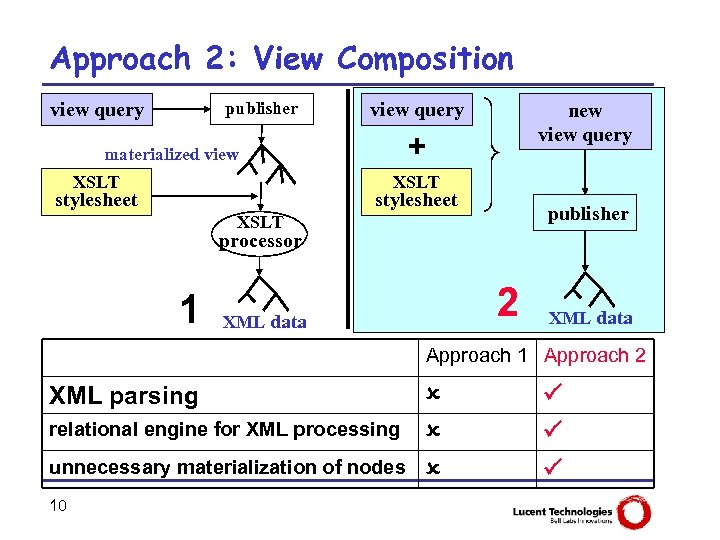 Approach 2: View Composition view query publisher view query + materialized view XSLT new