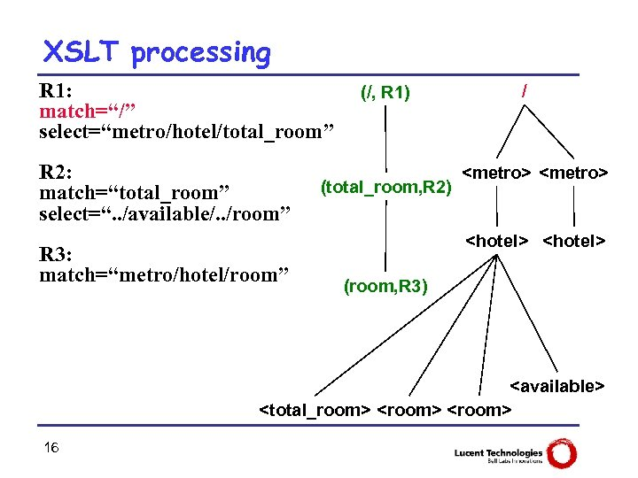 "XSLT processing R 1: match=""/"" select=""metro/hotel/total_room"" R 2: match=""total_room"" select="". . /available/. . /room"""