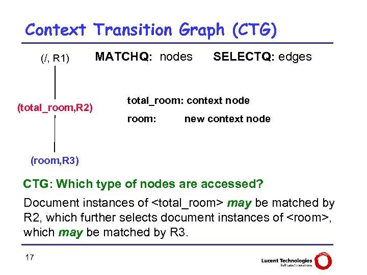Context Transition Graph (CTG) (/, R 1) (total_room, R 2) MATCHQ: nodes SELECTQ: edges