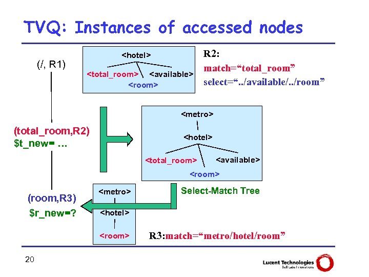 TVQ: Instances of accessed nodes (/, R 1) <hotel> <total_room> <available> <room> R 2: