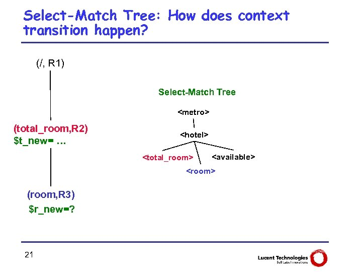 Select-Match Tree: How does context transition happen? (/, R 1) Select-Match Tree <metro> (total_room,