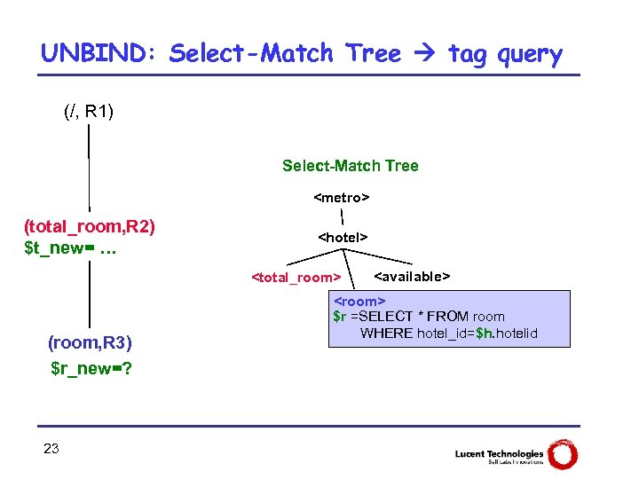 UNBIND: Select-Match Tree tag query (/, R 1) Select-Match Tree <metro> (total_room, R 2)