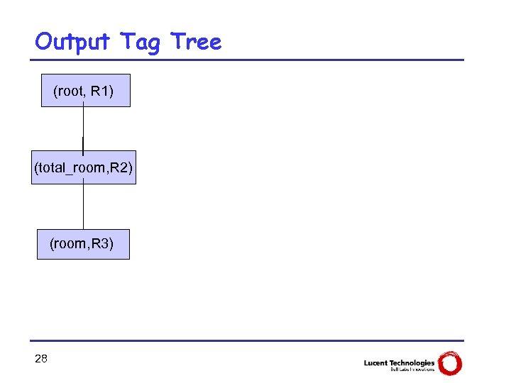 Output Tag Tree (root, R 1) (total_room, R 2) (room, R 3) 28