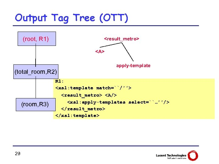 Output Tag Tree (OTT) (root, R 1) <result_metro> <A> apply-template (total_room, R 2) (room,