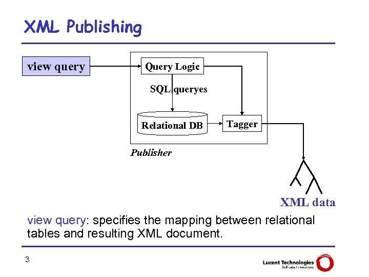 XML Publishing view query Query Logic SQL queryes Relational DB Tagger Publisher XML data