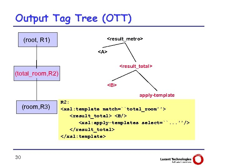Output Tag Tree (OTT) (root, R 1) <result_metro> <A> <result_total> (total_room, R 2) <B>