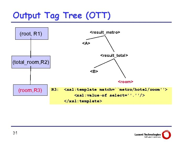 Output Tag Tree (OTT) <result_metro> (root, R 1) <A> <result_total> (total_room, R 2) <B>