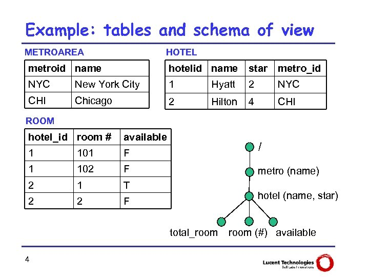 Example: tables and schema of view METROAREA HOTEL metroid name hotelid name star metro_id